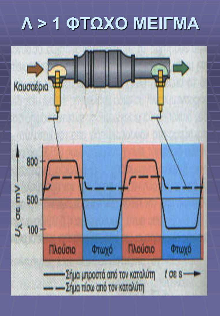 Καταλυτικός Μετατροπέας (Καταλύτης) Ρύποι που παράγονται από την καύση των Μ.Ε.Κ Άκαυστοι Υδρογονάνθρακες HC Μονοξείδιο του Άνθρακα CO Οξείδια του Αζώ