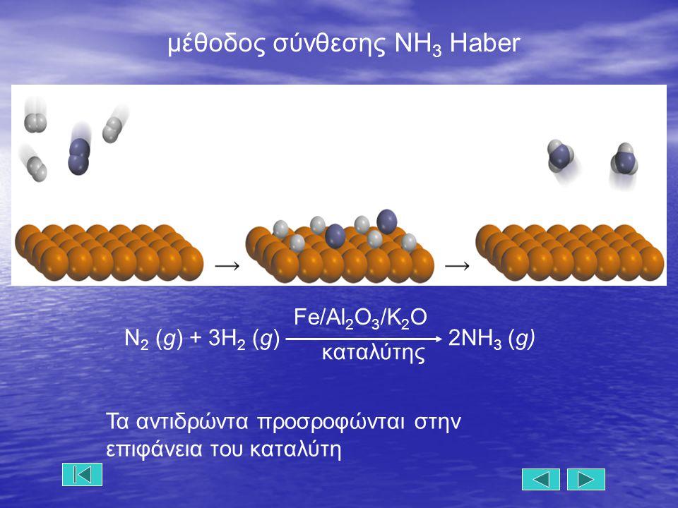 N 2 (g) + 3H 2 (g) 2NH 3 (g) Fe/Al 2 O 3 /K 2 O καταλύτης μέθοδος σύνθεσης ΝΗ 3 Haber Τα αντιδρώντα προσροφώνται στην επιφάνεια του καταλύτη