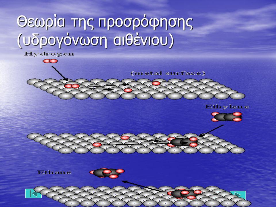 Θεωρία της προσρόφησης (υδρογόνωση αιθένιου)