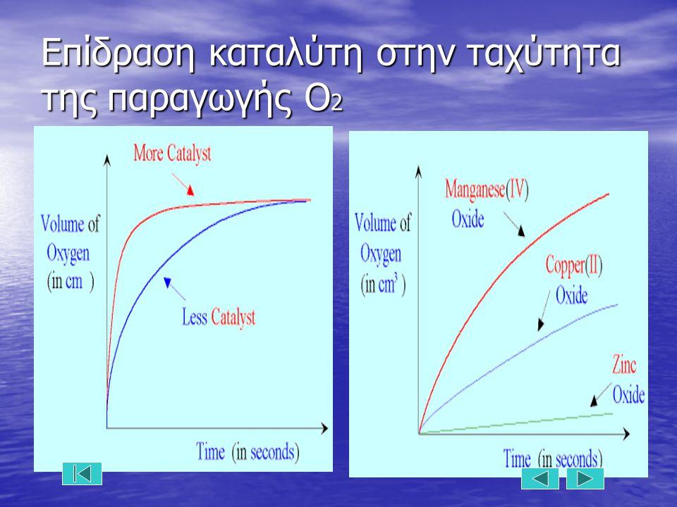 Επίδραση καταλύτη στην ταχύτητα της παραγωγής Ο 2