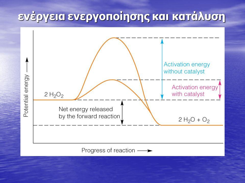 Insert figure 15.8 ενέργεια ενεργοποίησης και κατάλυση