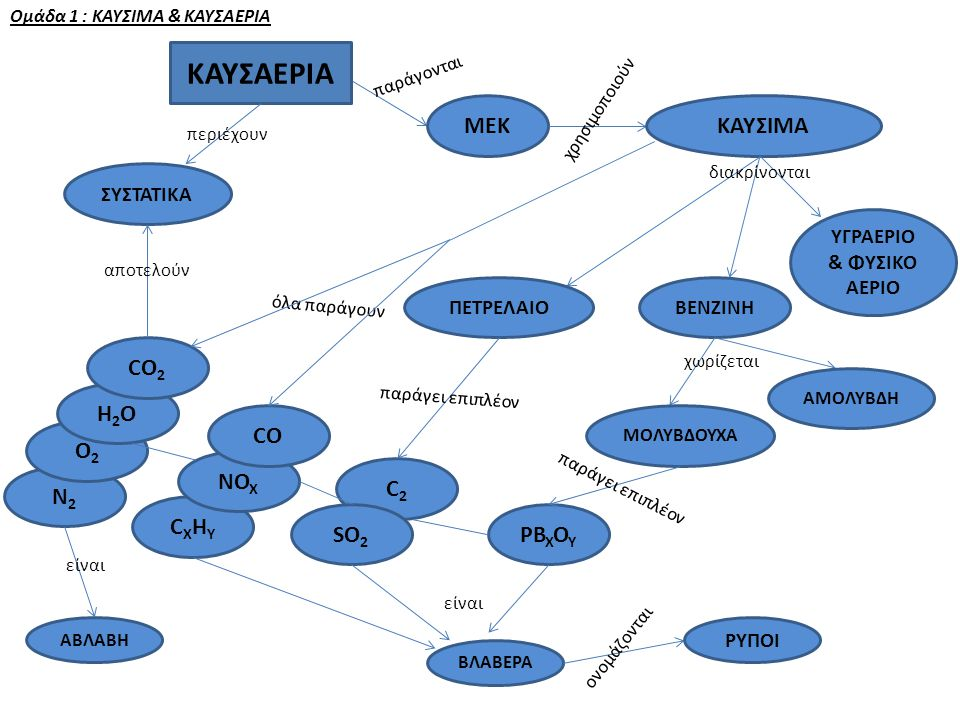 CXHYCXHY Ομάδα 1 : ΚΑΥΣΙΜΑ & ΚΑΥΣΑΕΡΙΑ ΜΕΚ παράγονται χρησιμοποιούν ΚΑΥΣΙΜΑ ΚΑΥΣΑΕΡΙΑ ΥΓΡΑΕΡΙΟ & ΦΥΣΙΚΟ ΑΕΡΙΟ ΒΕΝΖΙΝΗΠΕΤΡΕΛΑΙΟ διακρίνονται χωρίζεται