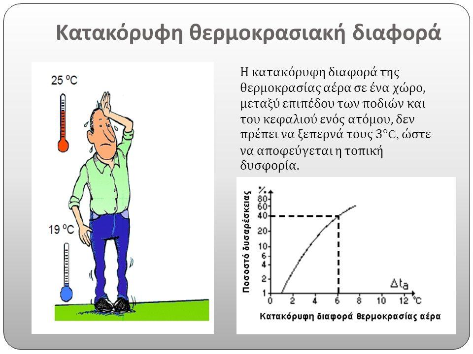 Κατακόρυφη θερμοκρασιακή διαφορά Η κατακόρυφη διαφορά της θερμοκρασίας αέρα σε ένα χώρο, μεταξύ επιπέδου των ποδιών και του κεφαλιού ενός ατόμου, δεν