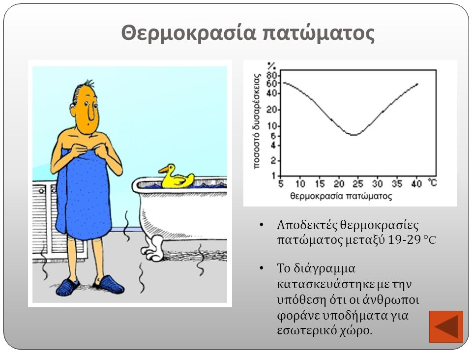 Θερμοκρασία πατώματος Αποδεκτές θερμοκρασίες πατώματος μεταξύ 19-29 ° C Το διάγραμμα κατασκευάστηκε με την υπόθεση ότι οι άνθρωποι φοράνε υποδήματα γι