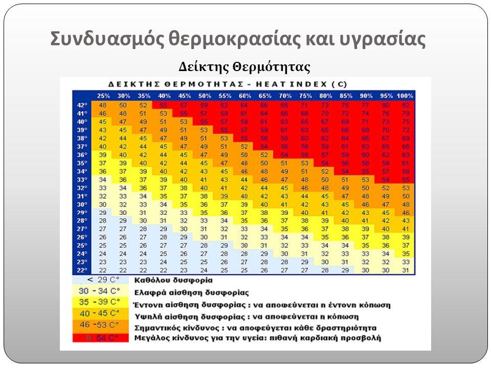 Συνδυασμός θερμοκρασίας και υγρασίας Δείκτης Θερμότητας