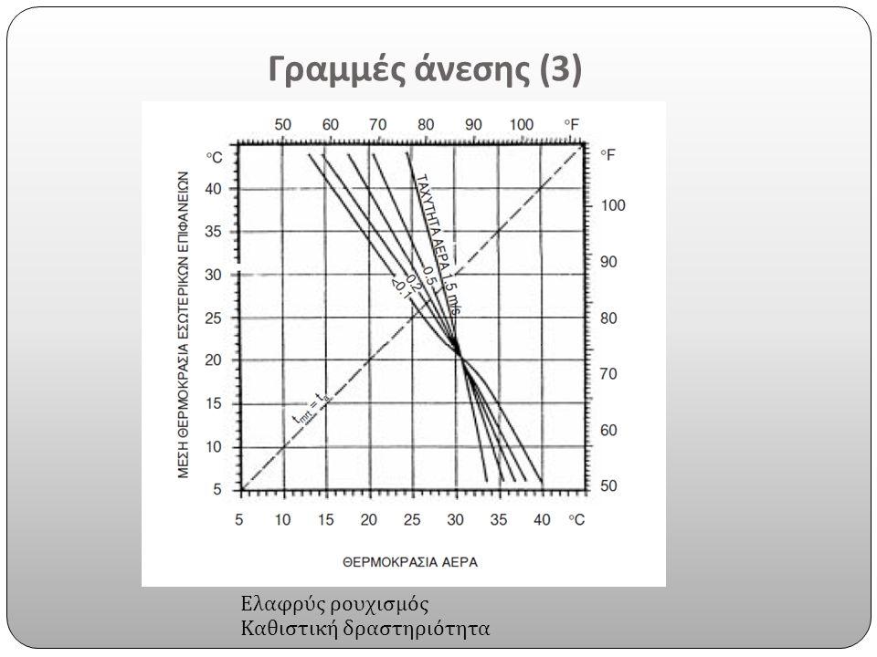 Γραμμές άνεσης (3) Ελαφρύς ρουχισμός Καθιστική δραστηριότητα