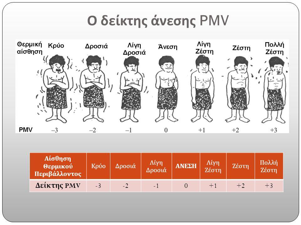 Ο δείκτης άνεσης PMV Αίσθηση Θερμικού Περιβάλλοντος ΚρύοΔροσιά Λίγη Δροσιά ΑΝΕΣΗ Λίγη Ζέστη Πολλή Ζέστη Δείκτης PMV -3-20+1+2+3