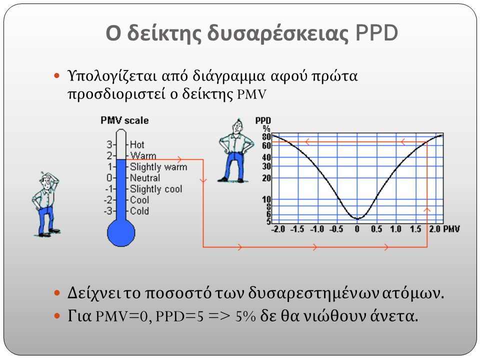 Ο δείκτης δυσαρέσκειας PPD Υπολογίζεται από διάγραμμα αφού πρώτα προσδιοριστεί ο δείκτης PMV Δείχνει το ποσοστό των δυσαρεστημένων ατόμων. Για PMV=0,