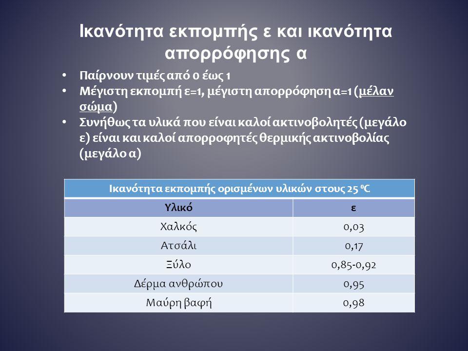 Ικανότητα εκπομπής ε και ικανότητα απορρόφησης α Ικανότητα εκπομπής ορισμένων υλικών στους 25 ⁰C Υλικόε Χαλκός0,03 Ατσάλι0,17 Ξύλο0,85-0,92 Δέρμα ανθρ