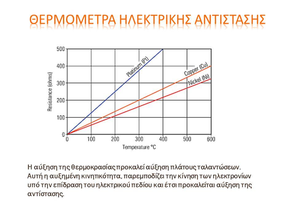 Η αύξηση της θερμοκρασίας προκαλεί αύξηση πλάτους ταλαντώσεων. Αυτή η αυξημένη κινητικότητα, παρεμποδίζει την κίνηση των ηλεκτρονίων υπό την επίδραση