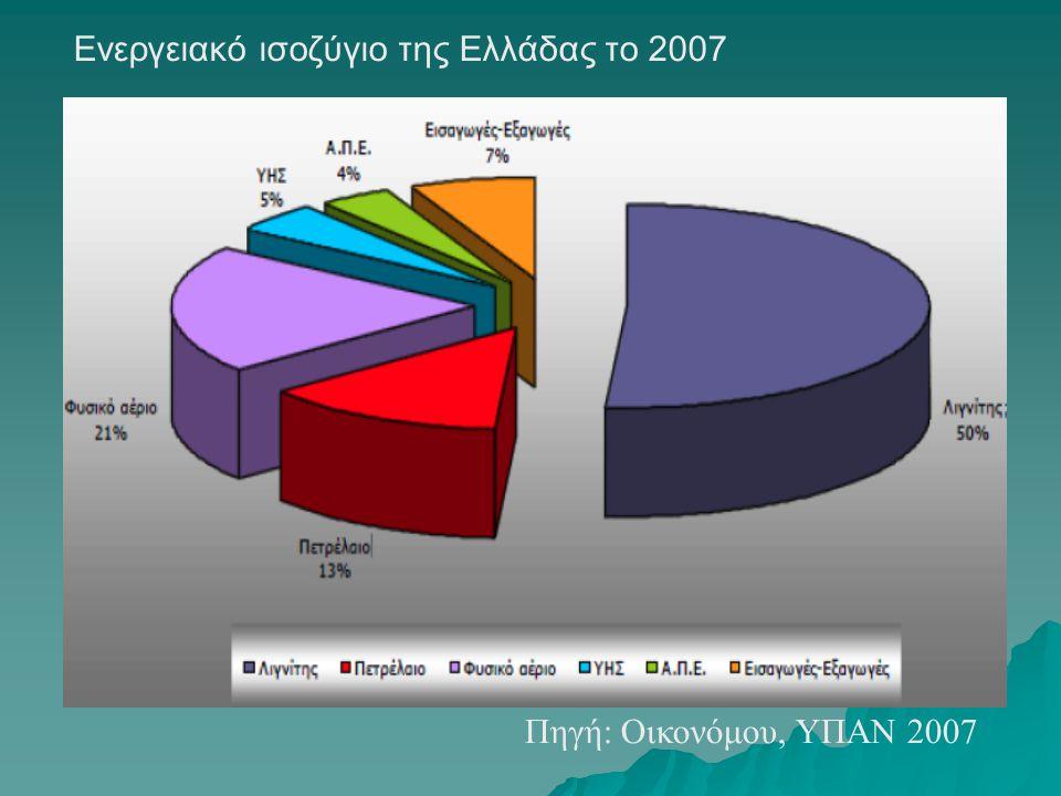 Ενεργειακό ισοζύγιο της Ελλάδας το 2007 Πηγή: Οικονόμου, ΥΠΑΝ 2007