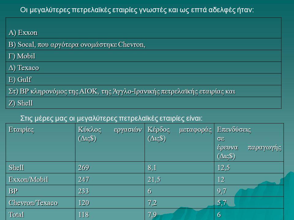 Παραγωγή και τιμές αργού πετρελαίου, 1973-2007 Πηγή: WTRG Economics, 2007