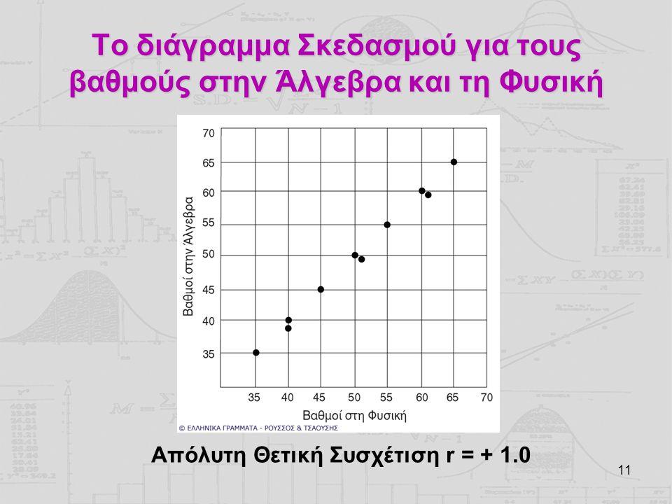 11 Το διάγραμμα Σκεδασμού για τους βαθμούς στην Άλγεβρα και τη Φυσική Απόλυτη Θετική Συσχέτιση r = + 1.0