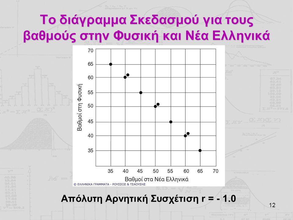 12 Το διάγραμμα Σκεδασμού για τους βαθμούς στην Φυσική και Νέα Ελληνικά Απόλυτη Αρνητική Συσχέτιση r = - 1.0