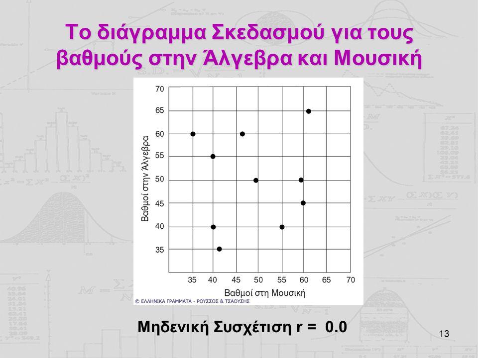 13 Το διάγραμμα Σκεδασμού για τους βαθμούς στην Άλγεβρα και Μουσική Μηδενική Συσχέτιση r = 0.0