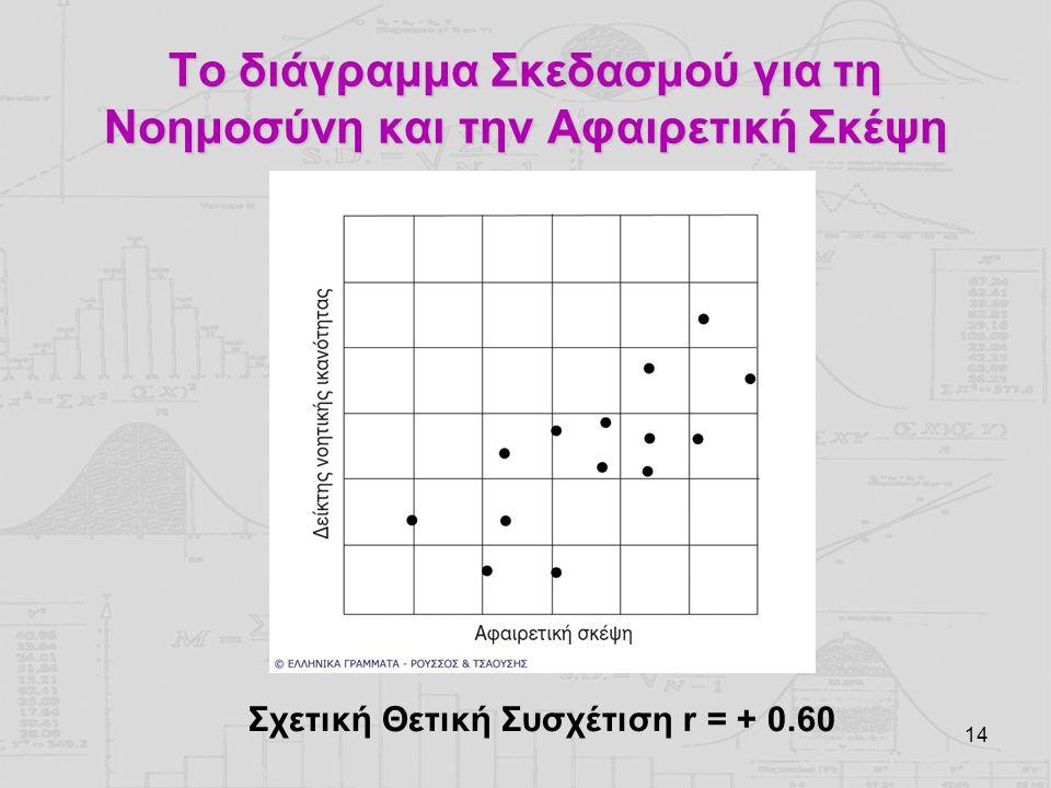 14 Το διάγραμμα Σκεδασμού για τη Νοημοσύνη και την Αφαιρετική Σκέψη Σχετική Θετική Συσχέτιση r = + 0.60