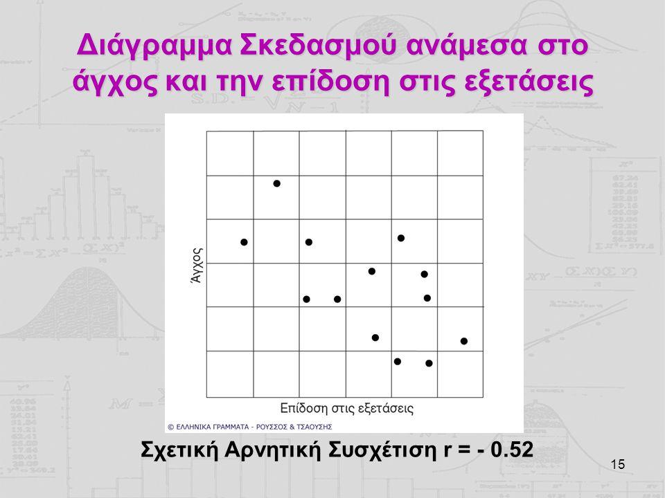 15 Διάγραμμα Σκεδασμού ανάμεσα στο άγχος και την επίδοση στις εξετάσεις Σχετική Αρνητική Συσχέτιση r = - 0.52