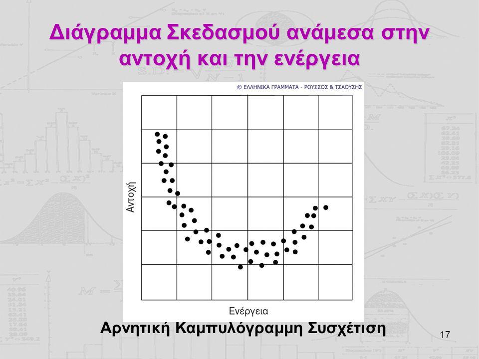 17 Διάγραμμα Σκεδασμού ανάμεσα στην αντοχή και την ενέργεια Αρνητική Καμπυλόγραμμη Συσχέτιση