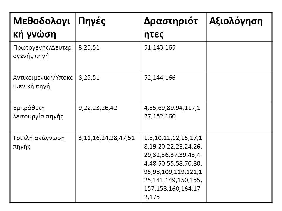 77 Δηλωτική γνώση ΠηγέςΔραστηριότ ητες Αξιολόγηση Γνώση πραγματικότητας μετά τον Β' Π.Π 1,2,3,10,12,23,30,3 1,39,40,50 2,16,28,33,122,132,135,168,169,