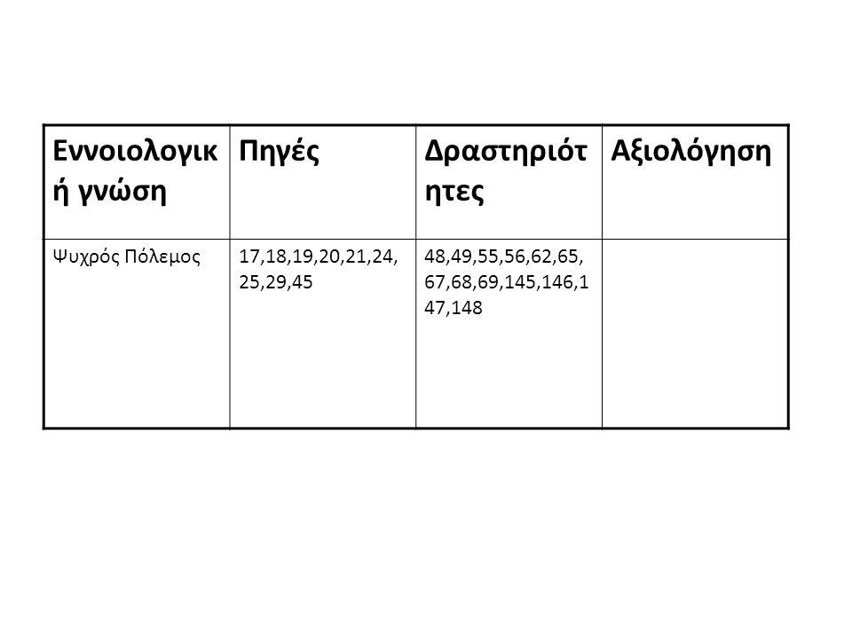 Μεθοδολογι κή γνώση ΠηγέςΔραστηριότ ητες Αξιολόγηση Πρωτογενής/Δευτερ ογενής πηγή 8,25,5151,143,165 Αντικειμενική/Υποκε ιμενική πηγή 8,25,5152,144,166