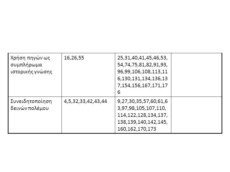 Προσδοκώμ ενες στάσεις κι αντιλήψεις ΠηγέςΔραστηριότητεςΑξιολόγηση Ανάπτυξη κριτικής σκέψης 27,28,381,3,7,8,9,14,34,38,42 α,42 β,44,47 α,47β,47γ,64,66