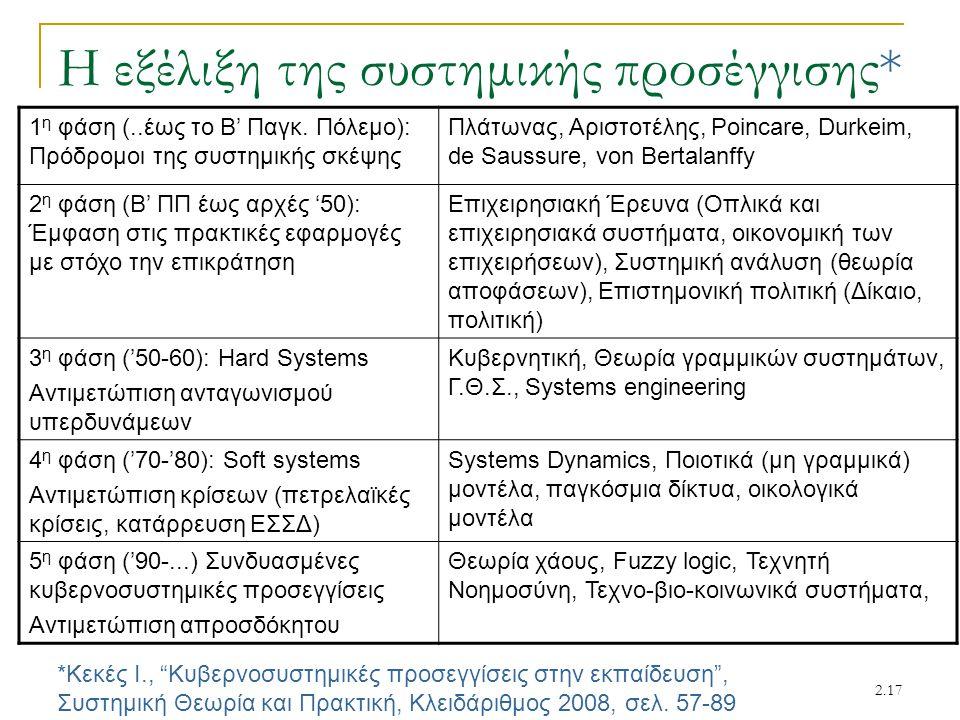 """2.17 Η εξέλιξη της συστημικής προσέγγισης* *Κεκές Ι., """"Κυβερνοσυστημικές προσεγγίσεις στην εκπαίδευση"""", Συστημική Θεωρία και Πρακτική, Κλειδάριθμος 20"""