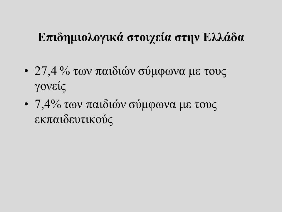 Επιδημιολογικά στοιχεία στην Ελλάδα 27,4 % των παιδιών σύμφωνα με τους γονείς 7,4% των παιδιών σύμφωνα με τους εκπαιδευτικούς