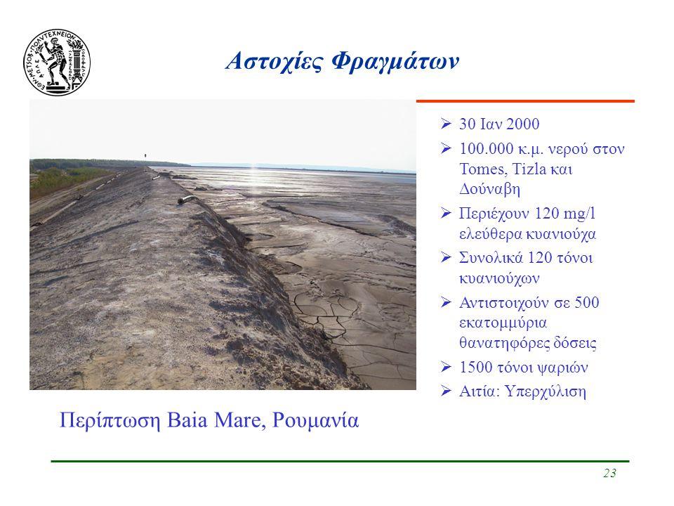 23 Αστοχίες Φραγμάτων Περίπτωση Baia Mare, Ρουμανία  30 Ιαν 2000  100.000 κ.μ. νερού στον Tomes, Tizla και Δούναβη  Περιέχουν 120 mg/l ελεύθερα κυα