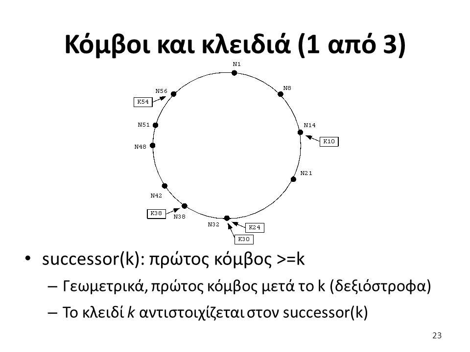 Κόμβοι και κλειδιά (1 από 3) successor(k): πρώτος κόμβος >=k – Γεωμετρικά, πρώτος κόμβος μετά το k (δεξιόστροφα) – Το κλειδί k αντιστοιχίζεται στον su