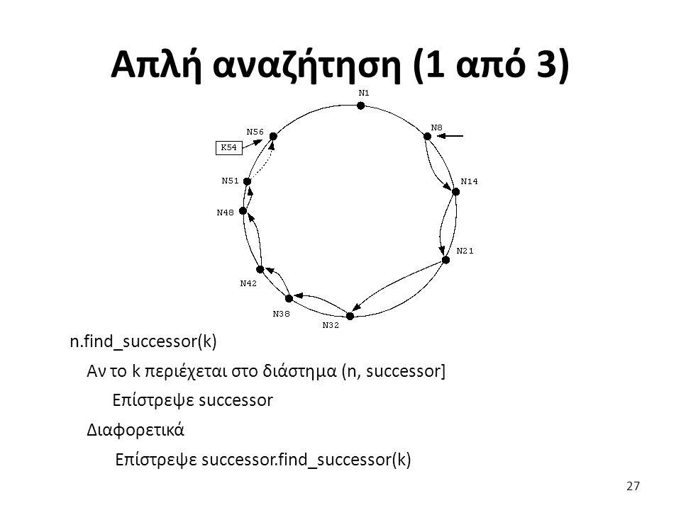 Απλή αναζήτηση (1 από 3) n.find_successor(k) Αν το k περιέχεται στο διάστημα (n, successor] Επίστρεψε successor Διαφορετικά Επίστρεψε successor.find_s