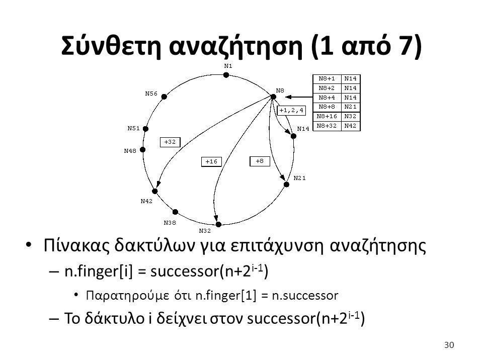 Σύνθετη αναζήτηση (1 από 7) Πίνακας δακτύλων για επιτάχυνση αναζήτησης – n.finger[i] = successor(n+2 i-1 ) Παρατηρούμε ότι n.finger[1] = n.successor –