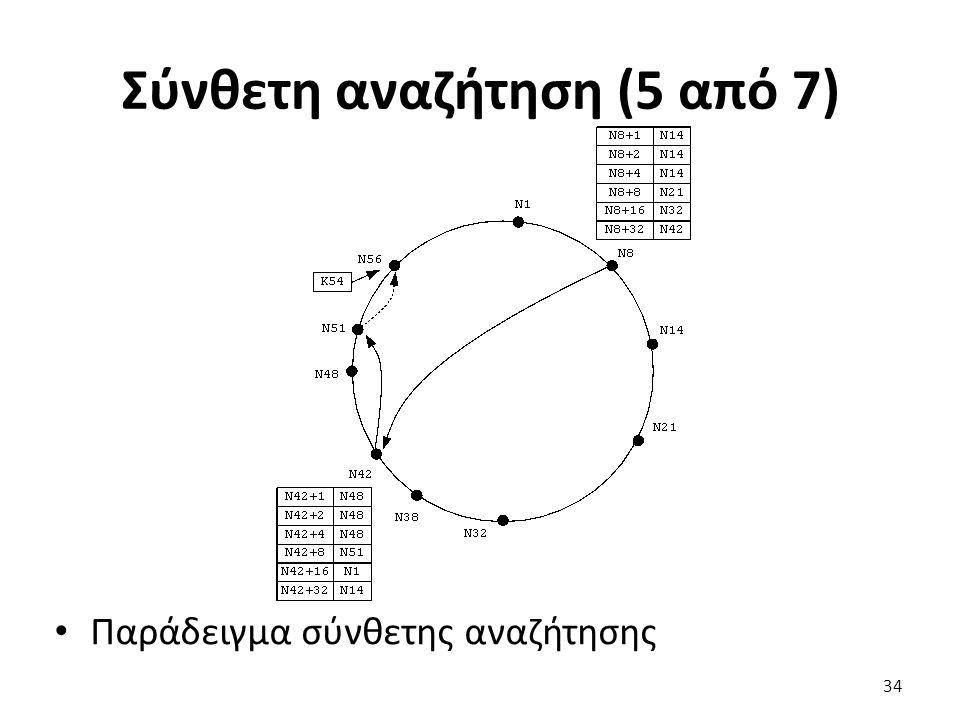 Σύνθετη αναζήτηση (5 από 7) Παράδειγμα σύνθετης αναζήτησης 34