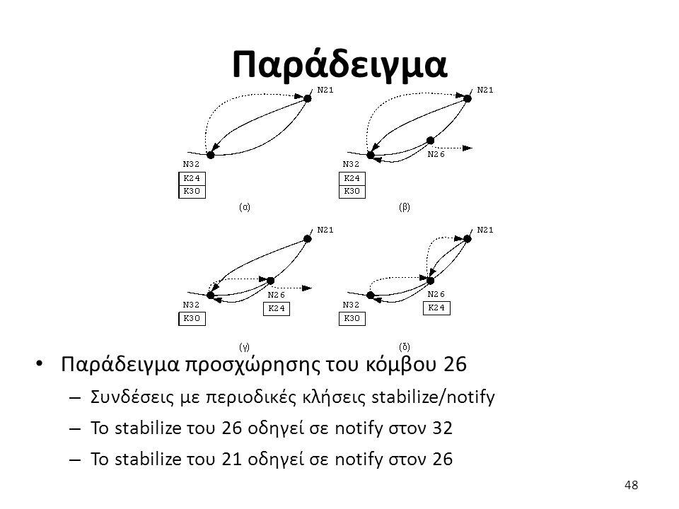 Παράδειγμα Παράδειγμα προσχώρησης του κόμβου 26 – Συνδέσεις με περιοδικές κλήσεις stabilize/notify – Το stabilize του 26 οδηγεί σε notify στον 32 – Το