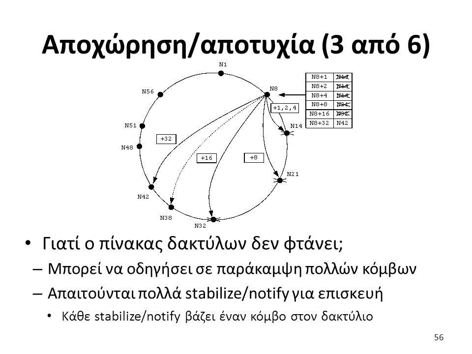 Αποχώρηση/αποτυχία (3 από 6) Γιατί ο πίνακας δακτύλων δεν φτάνει; – Μπορεί να οδηγήσει σε παράκαμψη πολλών κόμβων – Απαιτούνται πολλά stabilize/notify