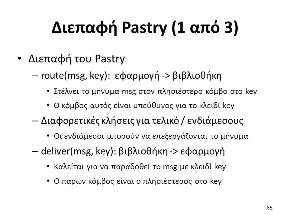 Διεπαφή Pastry (1 από 3) Διεπαφή του Pastry – route(msg, key): εφαρμογή -> βιβλιοθήκη Στέλνει το μήνυμα msg στον πλησιέστερο κόμβο στο key Ο κόμβος αυ