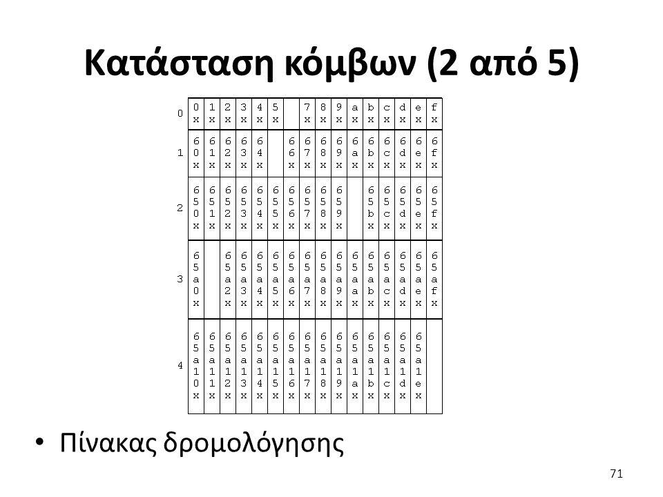 Κατάσταση κόμβων (2 από 5) Πίνακας δρομολόγησης 71