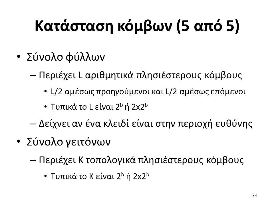 Κατάσταση κόμβων (5 από 5) Σύνολο φύλλων – Περιέχει L αριθμητικά πλησιέστερους κόμβους L/2 αμέσως προηγούμενοι και L/2 αμέσως επόμενοι Τυπικά το L είν