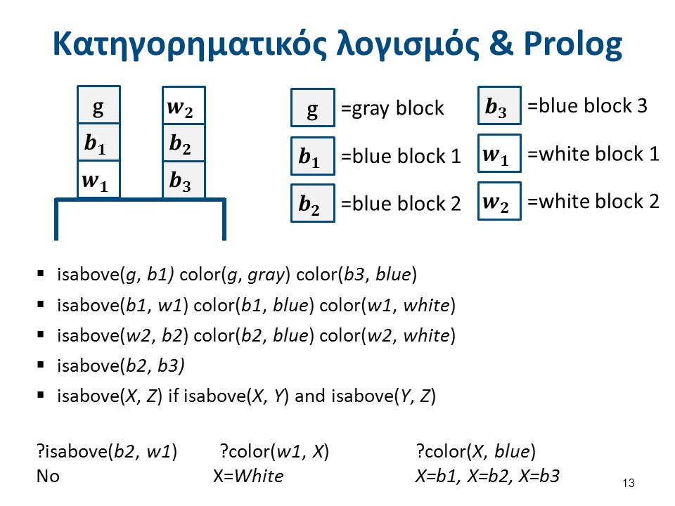 Κατηγορηματικός λογισμός & Prolog 13  isabove(g, b1) color(g, gray) color(b3, blue)  isabove(b1, w1) color(b1, blue) color(w1, white)  isabove(w2,