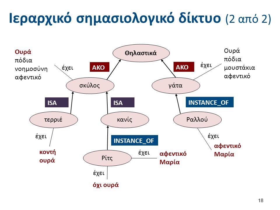 Ιεραρχικό σημασιολογικό δίκτυο (2 από 2) 18 γάτα κανίςτερριέ Ρίτς Ραλλού AKO σκύλος AKO ISA έχει όχι ουρά έχει κοντή ουρά INSTANCE_OF ISA έχει Θηλαστι