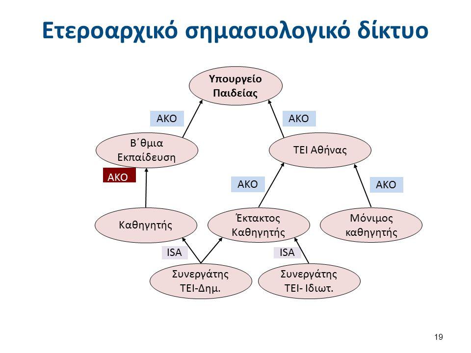 Ετεροαρχικό σημασιολογικό δίκτυο 19 ISA ΤΕΙ Αθήνας Καθηγητής Συνεργάτης ΤΕΙ-Δημ. Μόνιμος καθηγητής AKO Β΄θμια Εκπαίδευση ISA AKO Υπουργείο Παιδείας Συ