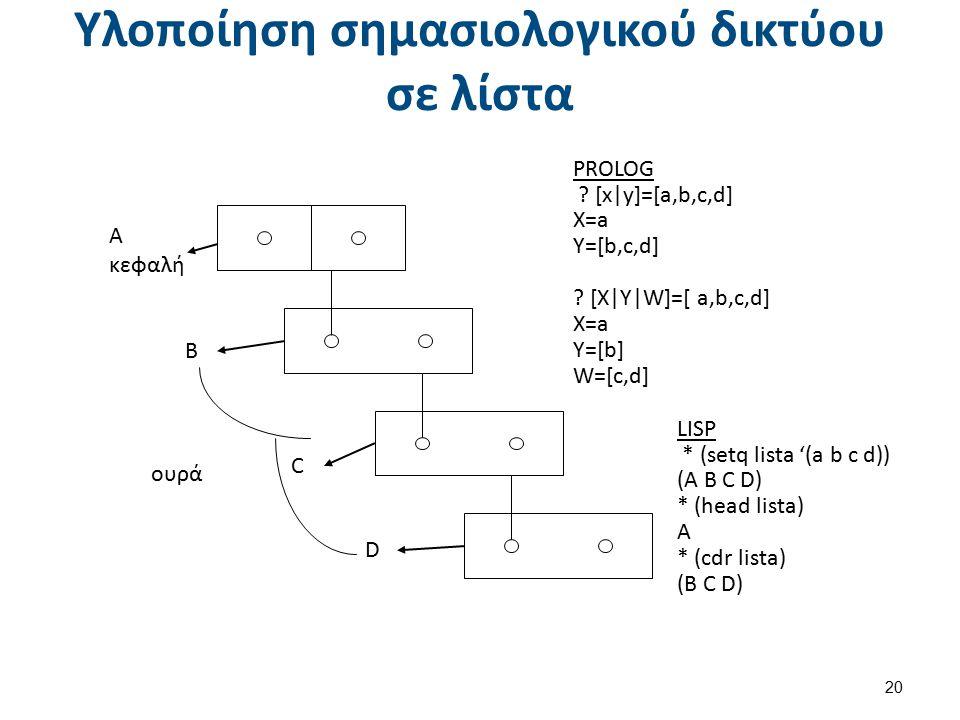 Υλοποίηση σημασιολογικού δικτύου σε λίστα 20 A κεφαλή C B D ουρά PROLOG ? [x|y]=[a,b,c,d] X=a Y=[b,c,d] ? [X|Y|W]=[ a,b,c,d] X=a Y=[b] W=[c,d] LISP *