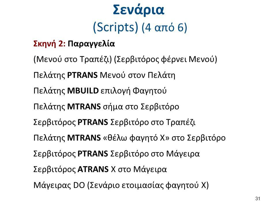 Σενάρια (Scripts) (4 από 6) 31 Σκηνή 2: Παραγγελία (Μενού στο Τραπέζι) (Σερβιτόρος φέρνει Μενού) Πελάτης PTRANS Μενού στον Πελάτη Πελάτης MBUILD επιλο