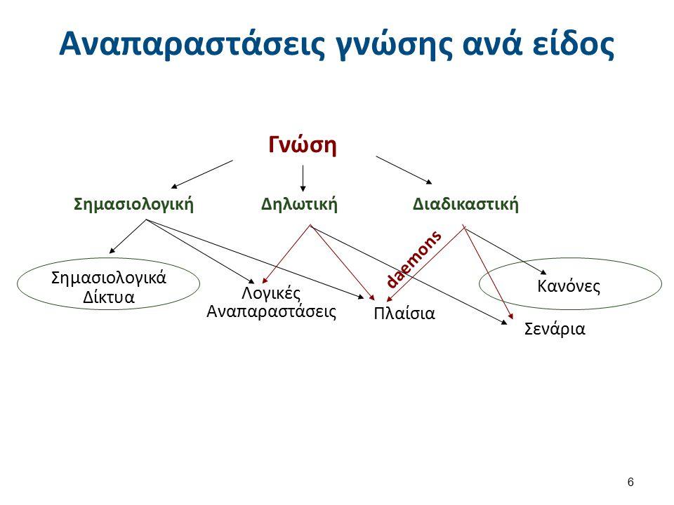 Σενάρια (Scripts) (1 από 6) Σχήματα (shemata) για την αναπαράσταση επεισοδιακής κυρίως γνώσης μέσω της παράθεσης πλαισίων σε χρονική σειρά.