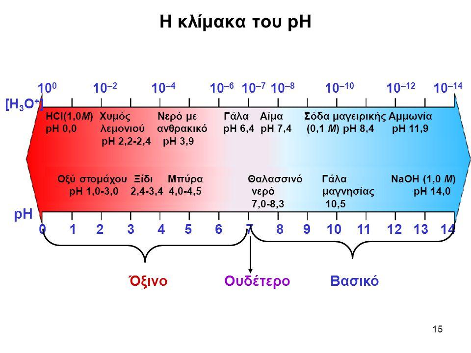 15 Η κλίμακα του pH HCl(1,0M) Χυμός Νερό με Γάλα Αίμα Σόδα μαγειρικής Αμμωνία pH 0,0 λεμονιού ανθρακικό pH 6,4 pH 7,4 (0,1 Μ) pH 8,4 pH 11,9 pH 2,2-2,4 pH 3,9 Οξύ στομάχου Ξίδι Μπύρα Θαλασσινό Γάλα NaOH (1,0 M) pH 1,0-3,0 2,4-3,4 4,0-4,5 νερό μαγνησίας pH 14,0 7,0-8,3 10,5 0 1 2 3 4 5 6 7 8 9 10 11 12 13 14 10 0 10 –2 10 –4 10 –6 10 –7 10 –8 10 –10 10 –12 10 –14 [Η 3 Ο + ] pH Όξινο Ουδέτερο Βασικό