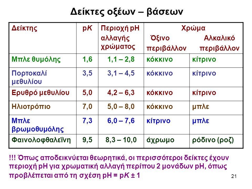 21 Δείκτες οξέων – βάσεων !!! Όπως αποδεικνύεται θεωρητικά, οι περισσότεροι δείκτες έχουν περιοχή pH για χρωματική αλλαγή περίπου 2 μονάδων pH, όπως π