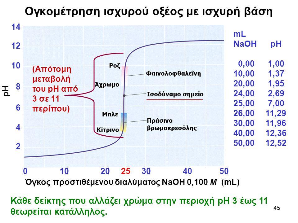 45 Ογκομέτρηση ισχυρού οξέος με ισχυρή βάση Κάθε δείκτης που αλλάζει χρώμα στην περιοχή pH 3 έως 11 θεωρείται κατάλληλος. mL NaOH pH 0,00 1,00 10,00 1