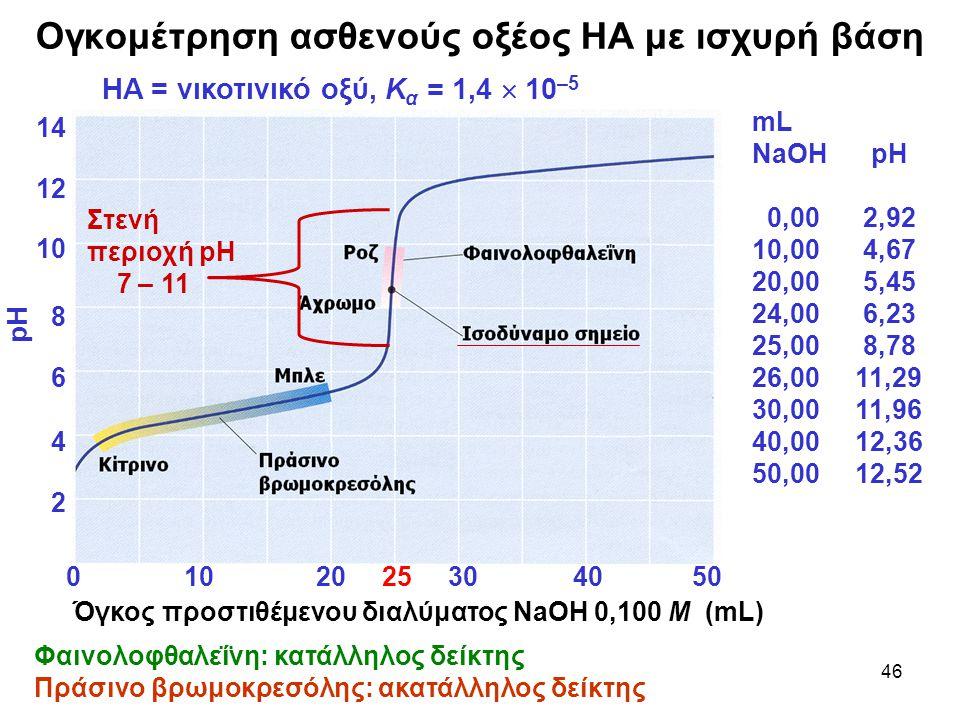 46 Ογκομέτρηση ασθενούς οξέος ΗΑ με ισχυρή βάση Φαινολοφθαλεΐνη: κατάλληλος δείκτης Πράσινο βρωμοκρεσόλης: ακατάλληλος δείκτης 14 12 10 8 6 4 2 pH mL NaOH pH 0,00 2,92 10,00 4,67 20,00 5,45 24,00 6,23 25,00 8,78 26,00 11,29 30,00 11,96 40,00 12,36 50,00 12,52 HA = νικοτινικό οξύ, Κ α = 1,4  10 –5 0 10 20 25 30 40 50 Όγκος προστιθέμενου διαλύματος NaΟΗ 0,100 Μ (mL) Στενή περιοχή pH 7 – 11