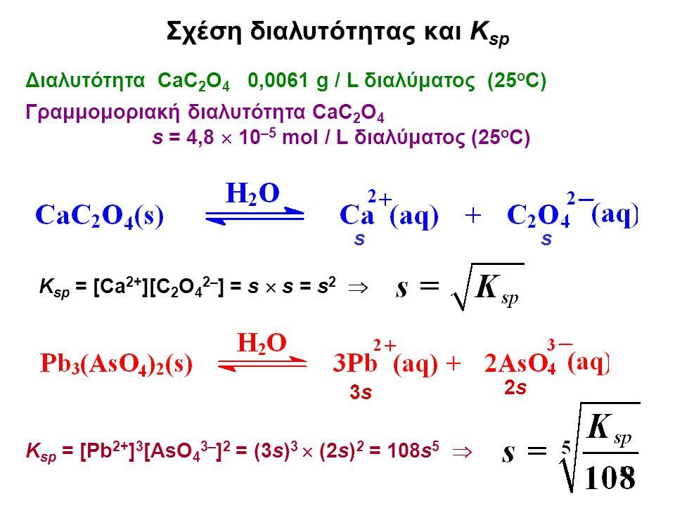 53 Σχέση διαλυτότητας και Κ sp Διαλυτότητα CaC 2 Ο 4 0,0061 g / L διαλύματος (25 ο C) Γραμμομοριακή διαλυτότητα CaC 2 Ο 4 s = 4,8  10 –5 mol / L διαλύματος (25 ο C) K sp = [Pb 2+ ] 3 [AsO 4 3– ] 2 = (3s) 3  (2s) 2 = 108s 5  ss K sp = [Ca 2+ ][C 2 O 4 2– ] = s  s = s 2  3s3s 2s2s