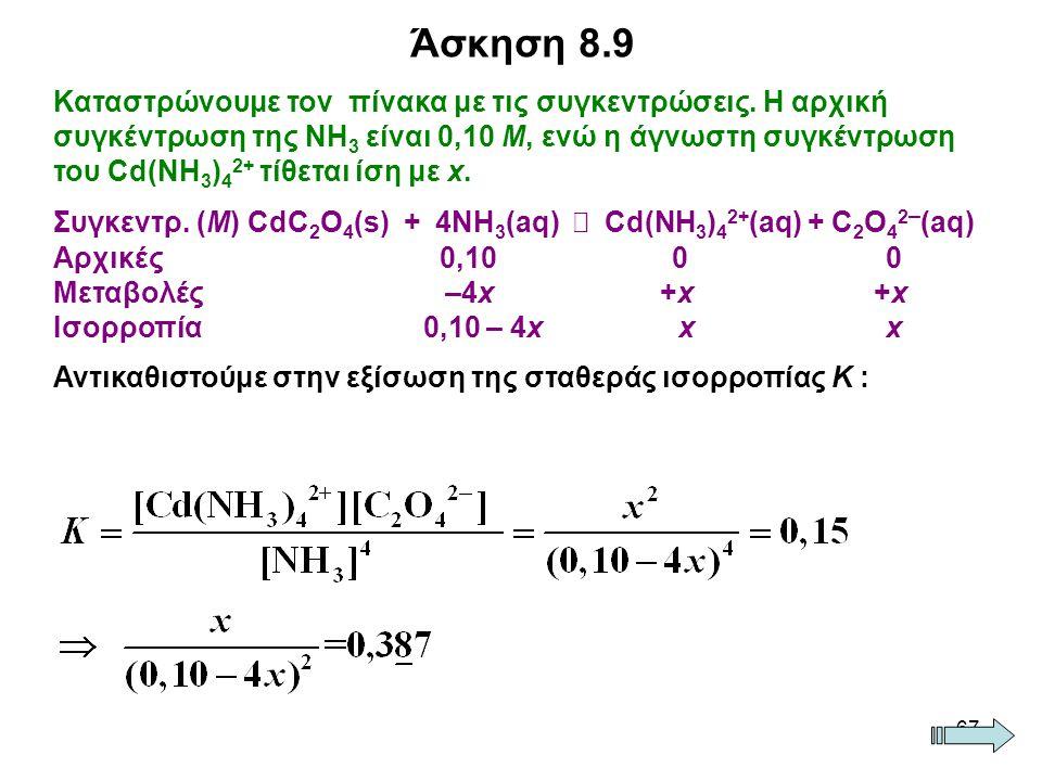 67 Καταστρώνουμε τον πίνακα με τις συγκεντρώσεις. Η αρχική συγκέντρωση της ΝΗ 3 είναι 0,10 Μ, ενώ η άγνωστη συγκέντρωση του Cd(NH 3 ) 4 2+ τίθεται ίση
