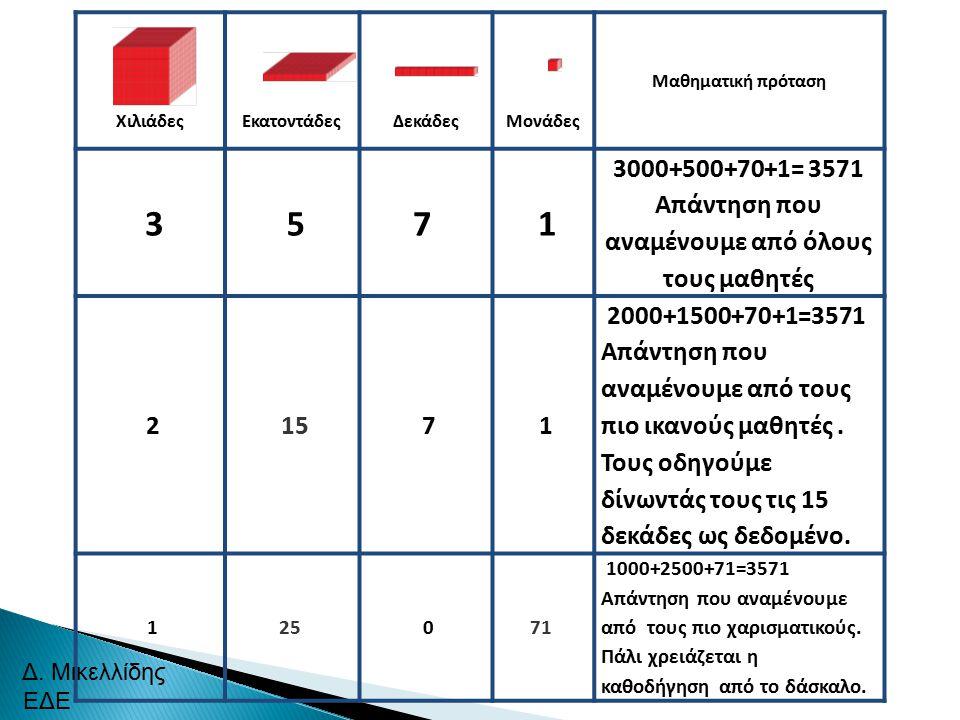 Μαθηματική πρόταση ΧιλιάδεςΕκατοντάδεςΔεκάδεςΜονάδες 3 57 1 3000+500+70+1= 3571 Απάντηση που αναμένουμε από όλους τους μαθητές 2 15 7 1 2000+1500+70+1